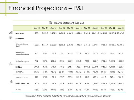 Financial Projections Pandl Ppt PowerPoint Presentation File Example File