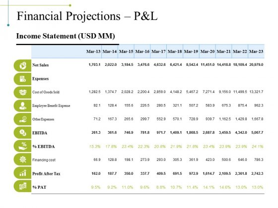 Financial Projections Pandl Ppt PowerPoint Presentation Outline Grid