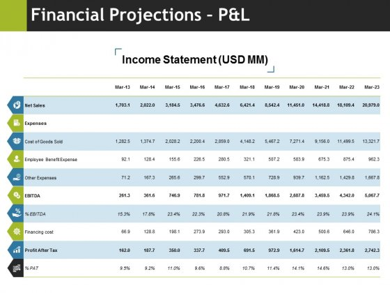 Financial Projections Pandl Ppt PowerPoint Presentation Portfolio Sample