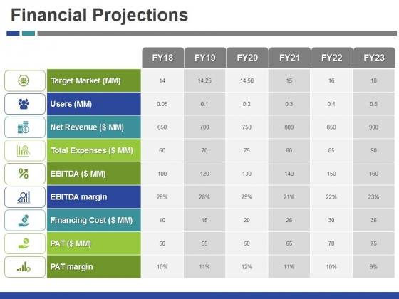 Financial Projections Ppt PowerPoint Presentation Inspiration Picture