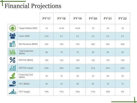 Financial Projections Ppt PowerPoint Presentation Show Format