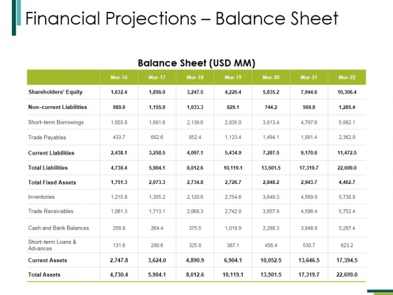 Financial Projectionsbalance Sheet Ppt PowerPoint Presentation Icon Designs Download