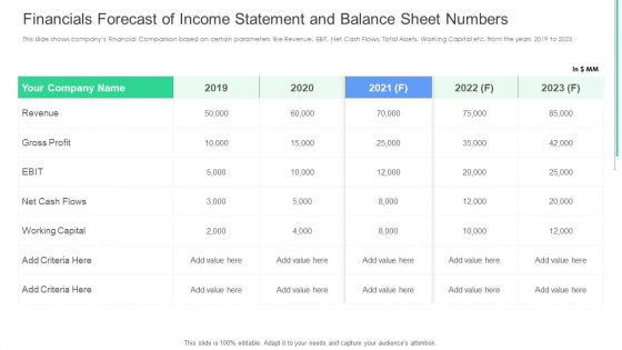 Financials Forecast Of Income Statement And Balance Sheet Numbers Ppt Infographic Template Template PDF