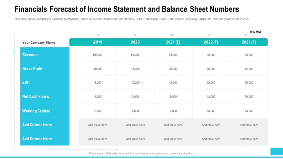 Financials Forecast Of Income Statement And Balance Sheet Numbers Professional PDF
