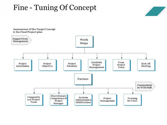 Fine Tuning Of Concept Ppt PowerPoint Presentation Professional Topics
