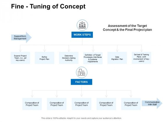 Fine Tuning Of Concept Ppt PowerPoint Presentation Slides Example Topics