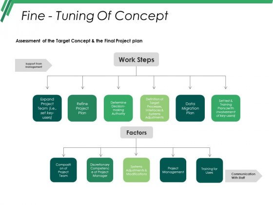 Fine Tuning Of Concept Template Ppt PowerPoint Presentation Infographic Template Portfolio