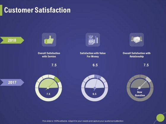 Firm Capability Assessment Customer Satisfaction Ppt Portfolio Deck PDF