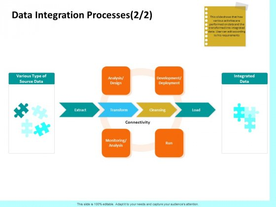 Firm Productivity Administration Data Integration Processes Deployment Ppt PowerPoint Presentation Summary Deck PDF