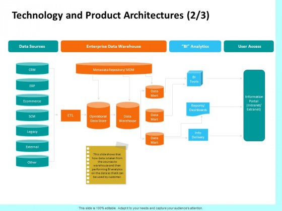 Firm Productivity Administration Technology And Product Architectures Access Background PDF
