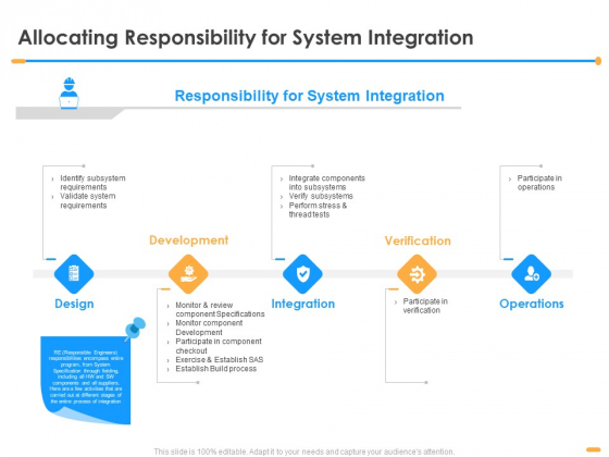 Firm Structure Unification Process Allocating Responsibility For System Integration Ppt Ideas Inspiration PDF