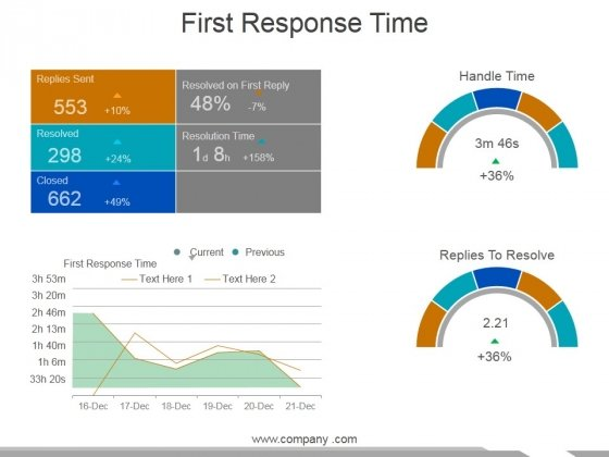 First Response Time Ppt PowerPoint Presentation File Clipart
