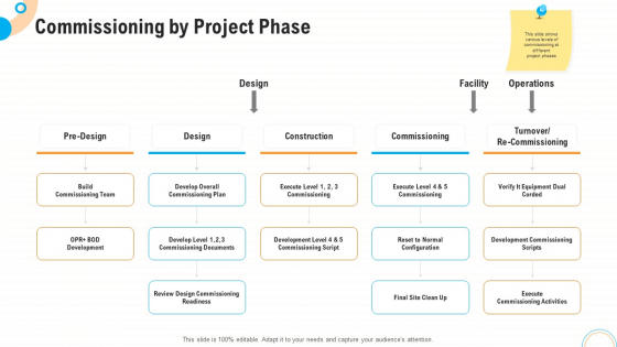 Fiscal And Operational Assessment Commissioning By Project Phase Brochure PDF
