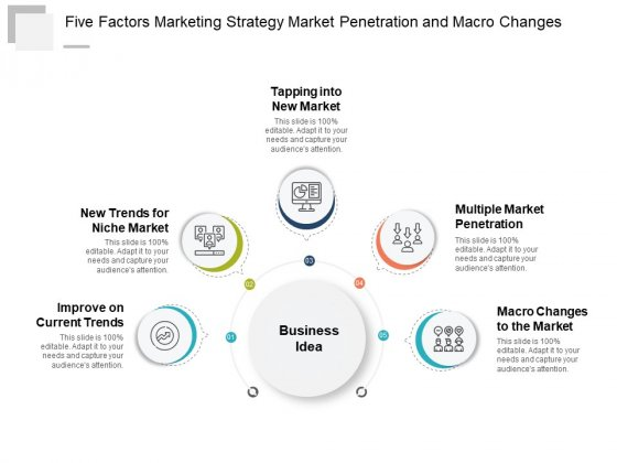 Five Factors Marketing Strategy Market Penetration And Macro Changes Ppt Powerpoint Presentation Gallery Aids