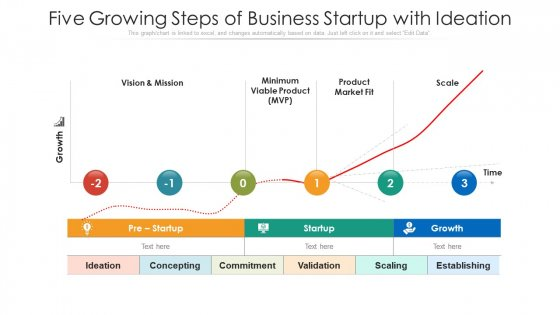 Five Growing Steps Of Business Startup With Ideation Ppt PowerPoint Presentation Gallery Rules PDF