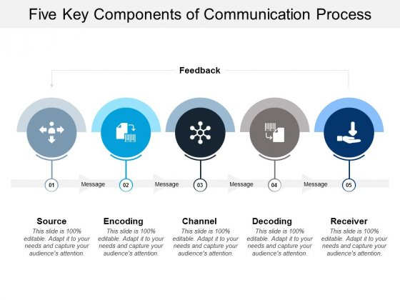 Five Key Components Of Communication Process Ppt PowerPoint Presentation Inspiration Guide