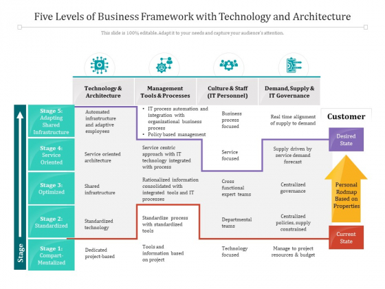 Five Levels Of Business Framework With Technology And Architecture Ppt PowerPoint Presentation File Introduction PDF