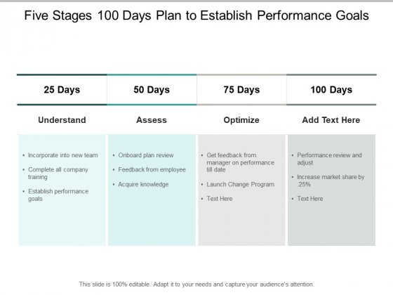 Five Stages 100 Days Plan To Establish Performance Goals Ppt PowerPoint Presentation Layouts Gallery