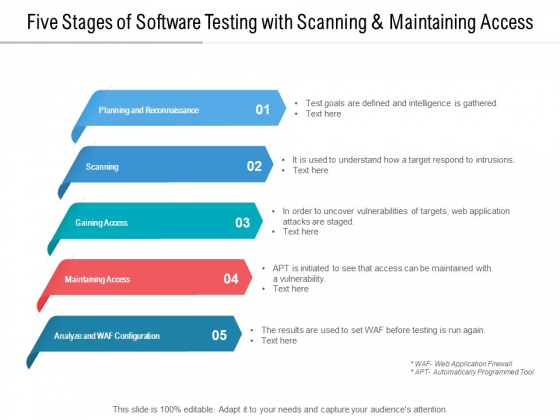 Five Stages Of Software Testing With Scanning And Maintaining Access Ppt PowerPoint Presentation Pictures Slides