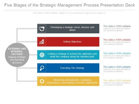 Five Stages Of The Strategic Management Process Presentation Deck