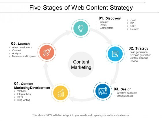 Five Stages Of Web Content Strategy Ppt PowerPoint Presentation Infographic Template Clipart