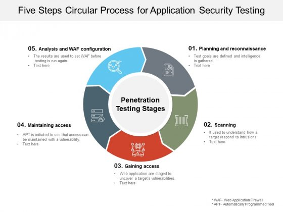 Five Steps Circular Process For Application Security Testing Ppt PowerPoint Presentation Styles Icon
