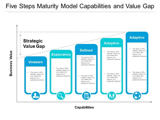Five Steps Maturity Model Capabilities And Value Gap Ppt PowerPoint Presentation File Ideas