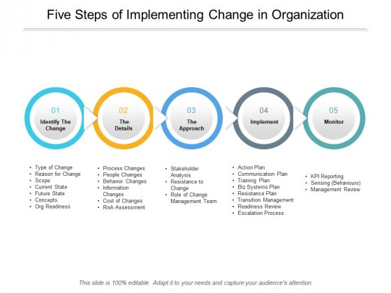 Five Steps Of Implementing Change In Organization Ppt PowerPoint Presentation Slides Graphics