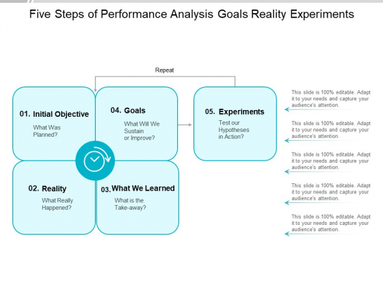 Five Steps Of Performance Analysis Goals Reality Experiments Ppt PowerPoint Presentation Slides Tips