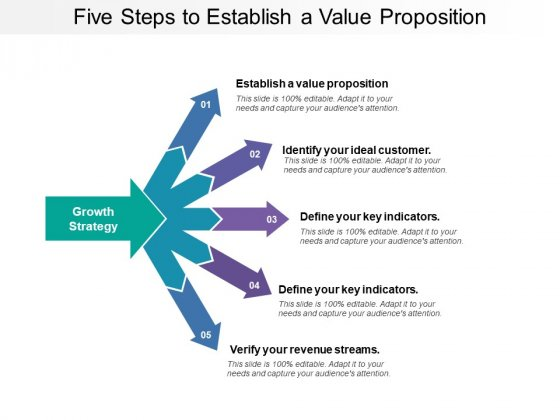 Five Steps To Establish A Value Proposition Ppt PowerPoint Presentation Layouts Show