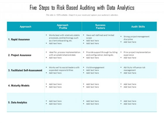 Five Steps To Risk Based Auditing With Data Analytics Ppt PowerPoint Presentation File Grid PDF