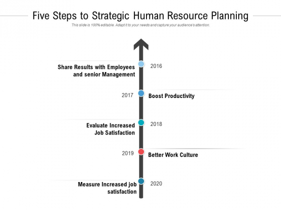 Five Steps To Strategic Human Resource Planning Ppt PowerPoint Presentation Styles Influencers