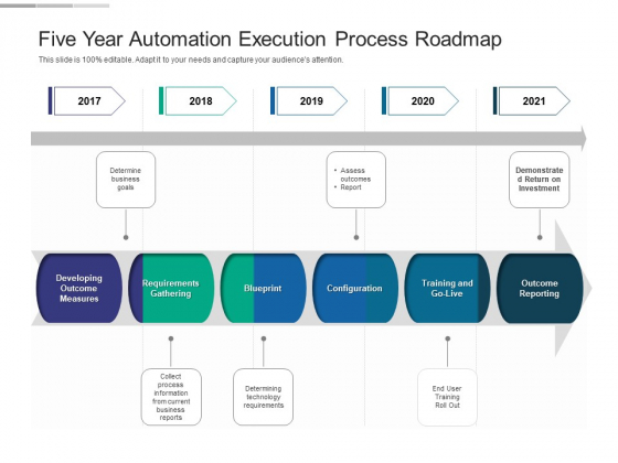 Five Year Automation Execution Process Roadmap Professional