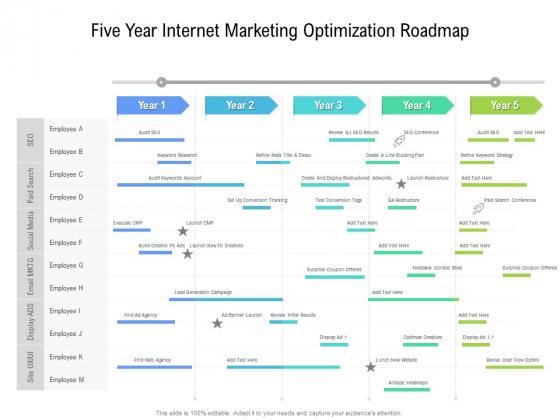 Five Year Internet Marketing Optimization Roadmap Summary