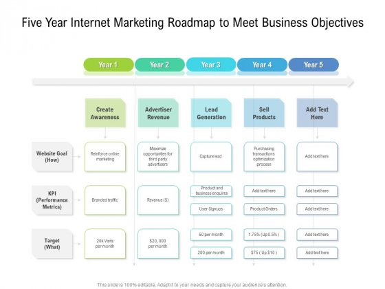 Five Year Internet Marketing Roadmap To Meet Business Objectives Pictures