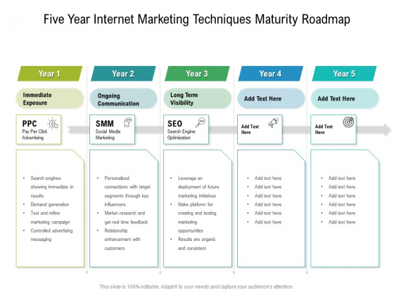 Five Year Internet Marketing Techniques Maturity Roadmap Rules
