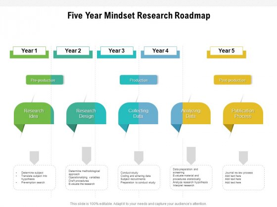 Five Year Mindset Research Roadmap Template
