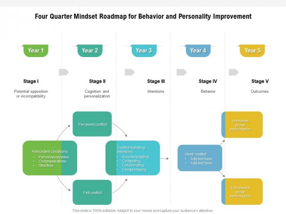 Five Year Mindset Roadmap For Behavior And Personality Improvement Slides