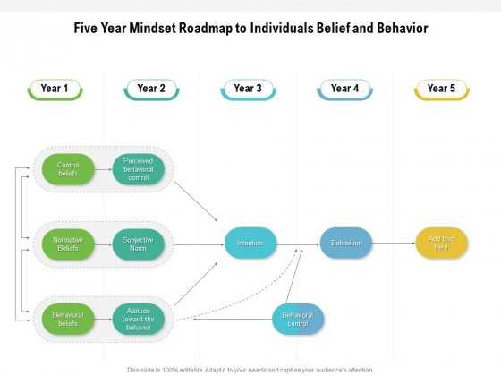 Five Year Mindset Roadmap To Individuals Belief And Behavior Microsoft
