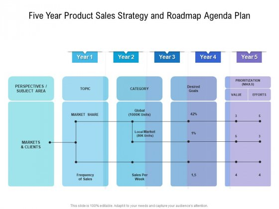 Five Year Product Sales Strategy And Roadmap Agenda Plan Ideas