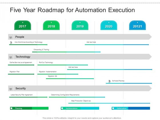 Five Year Roadmap For Automation Execution Introduction