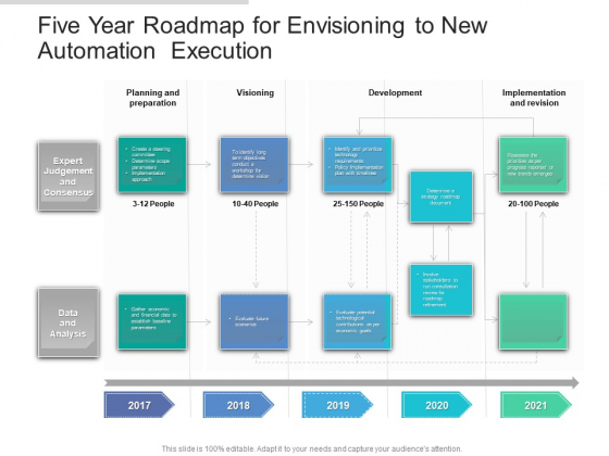 Five Year Roadmap For Envisioning To New Automation Execution Rules