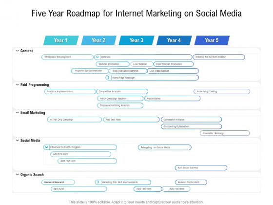 Five Year Roadmap For Internet Marketing On Social Media Formats