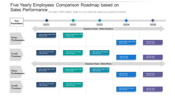 Five Yearly Employees Comparison Roadmap Based On Sales Performance Summary