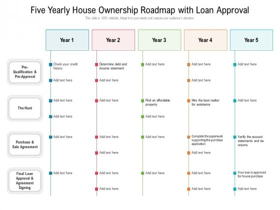 Five Yearly House Ownership Roadmap With Loan Approval Demonstration