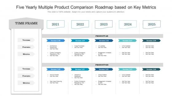 Five Yearly Multiple Product Comparison Roadmap Based On Key Metrics Slides