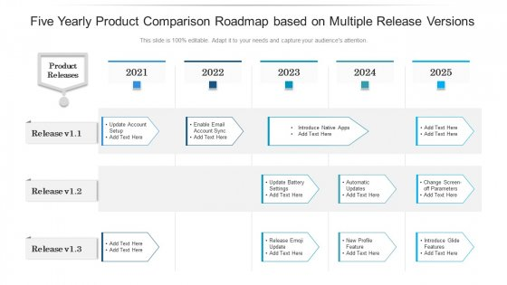 Five Yearly Product Comparison Roadmap Based On Multiple Release Versions Guidelines