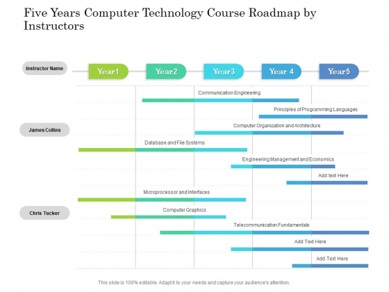 Five Years Computer Technology Course Roadmap By Instructors Background
