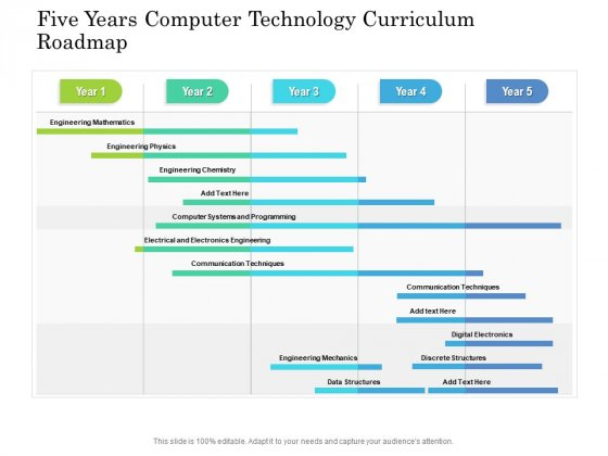 Five Years Computer Technology Curriculum Roadmap Elements