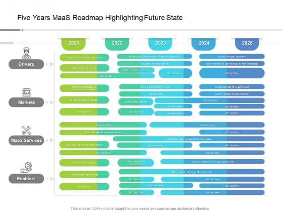 Five Years Maas Roadmap Highlighting Future State Microsoft